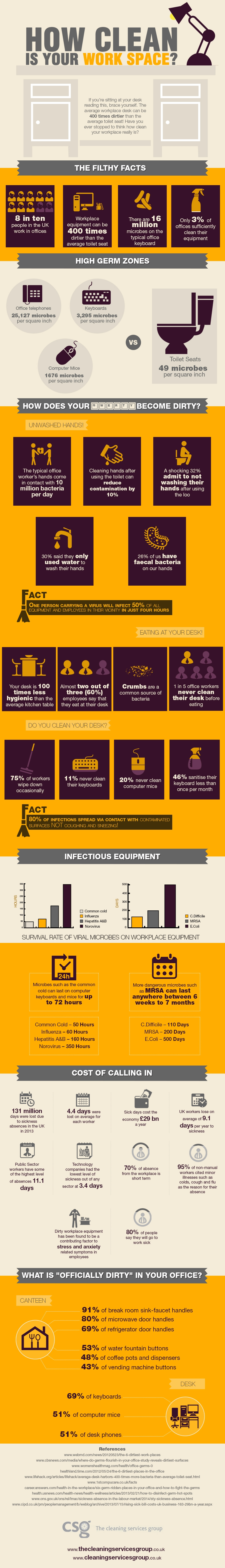 Sources Of Contamination in The Workplace